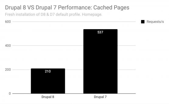 Drupal 8 Contact Module