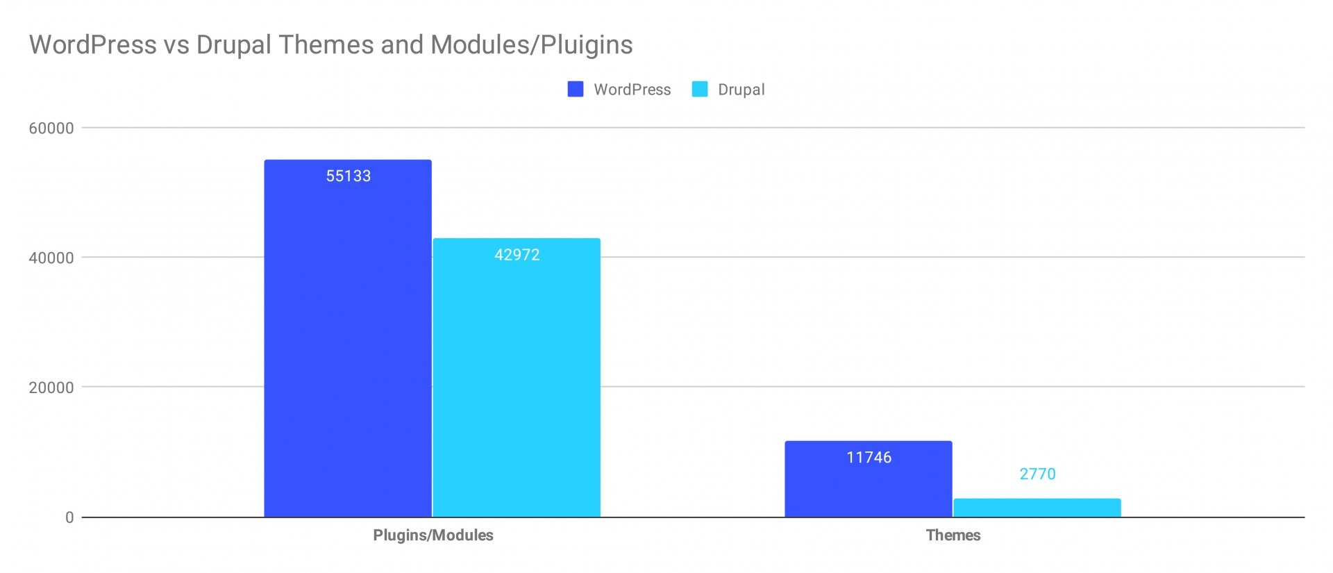 Module and themes statistics for WordPress and Drupal